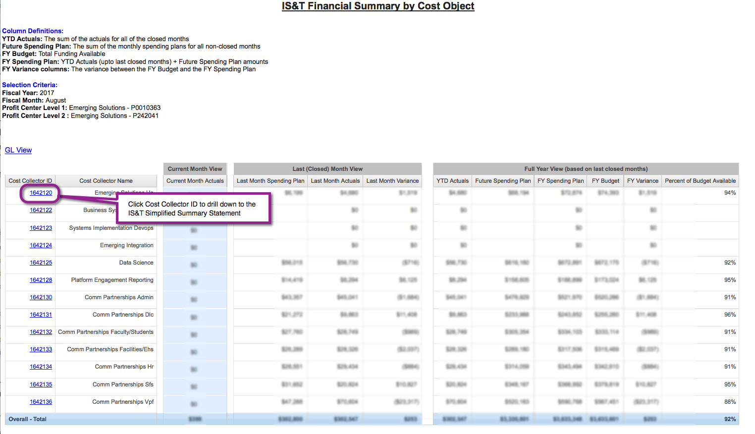 Financial Summary by Cost Object sample