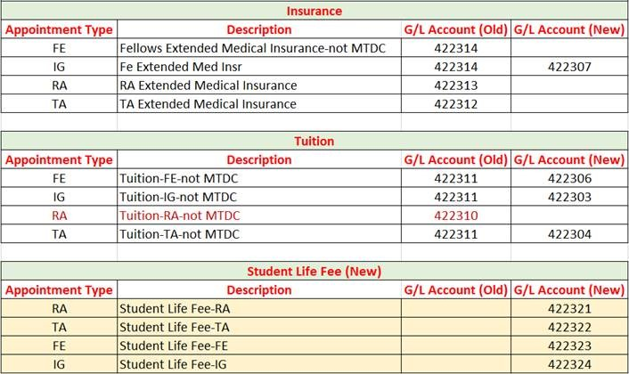 GAP Insurance Tuition and SLF GL Accounts